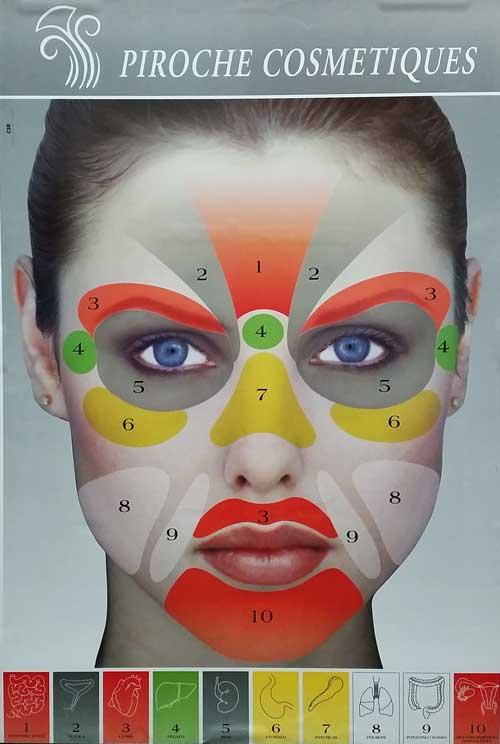 El mal funcionamiento orgánico reflejado en el rostro
